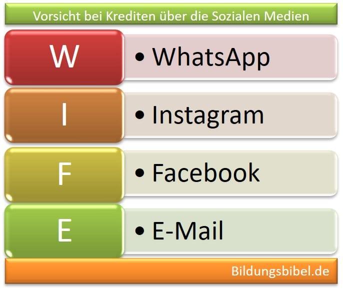 Unseriöse Kredite über Facebook, WhatsApp, Instagram und andere soziale Medien