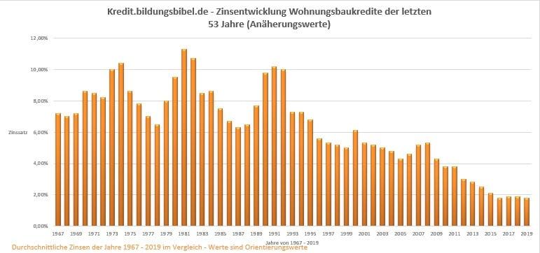Baufinanzierung Zinsen von 1967 - 2019 Zinsentwicklung letzte 50 Jahre