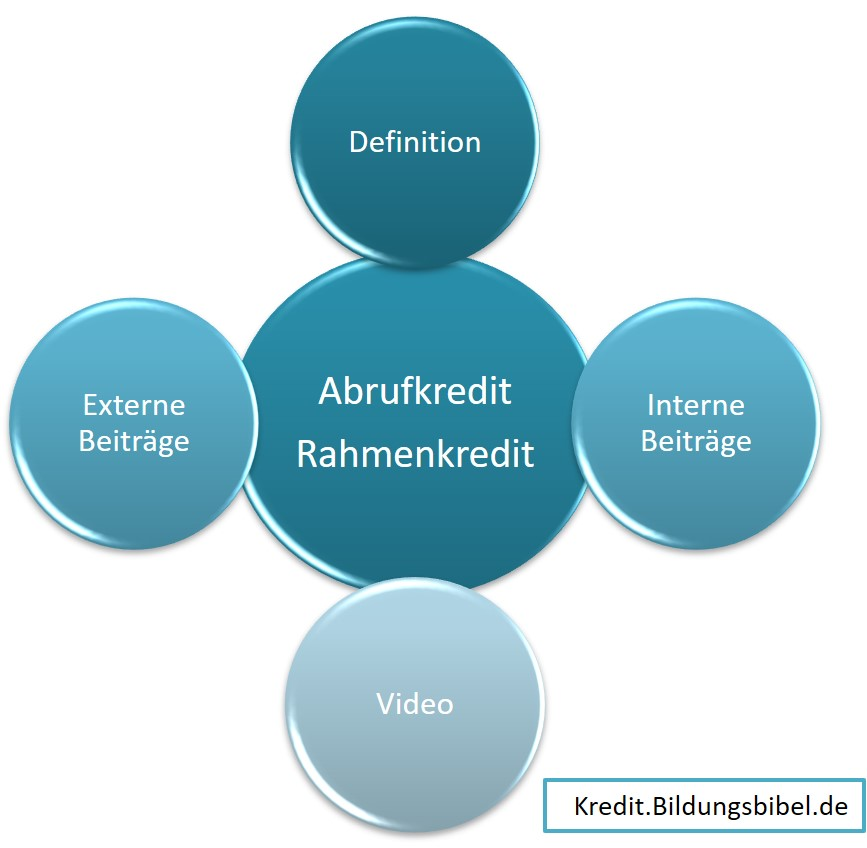 Abrufkredit, Rahmenkredit Definition, Video, Informationen