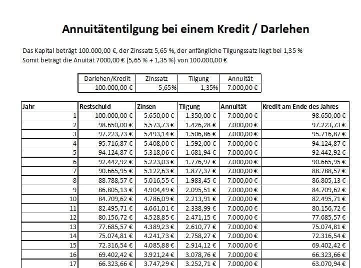 Die Annuität berechnen, das Annuitätendarlehen Formel, Excel Vorlage, Kredit, Zins und Tilgung