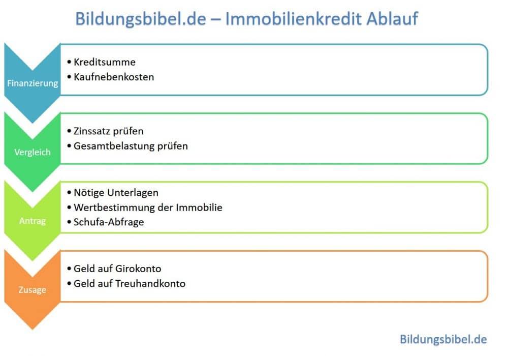 Der Immobilienkredit, die Nebenkosten, der Ablauf sowie die Umschuldung und Vergleich