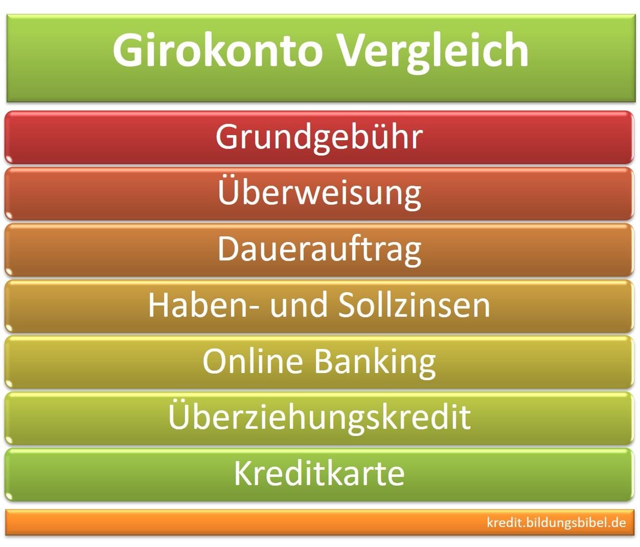 Kriterien beim Girokonto vergleichen, Gebühren, Zahlungsverkehr, Haben- und Sollzinsen, Online Banking oder Kreditkarte sowie Überziehungskredit