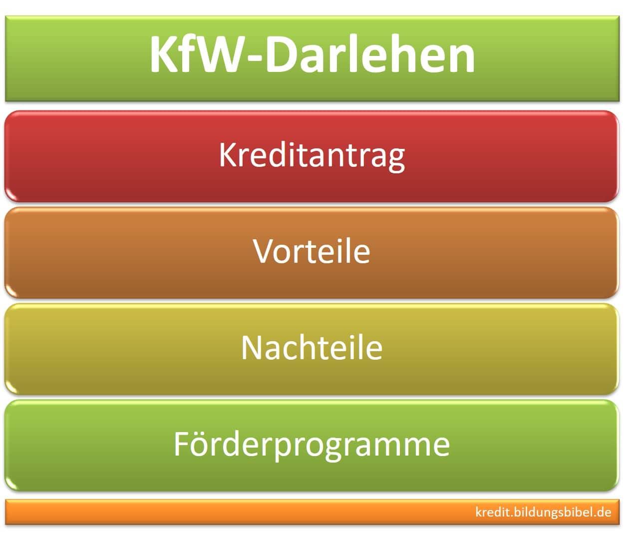 Das KfW Darlehen, die Kreditanstalt für Wiederaufbau, Kreditantrag für Investitionen, Vorteile sowie Nachteile und Förderprogramme