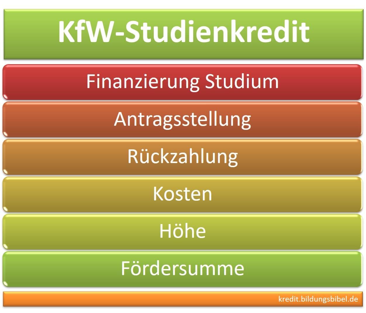KfW Studienkredit zur Finanzierung Studium: Antragstellung, Rückzahlung, Antragsteller, Kosten, Höhe, Fördersumme.