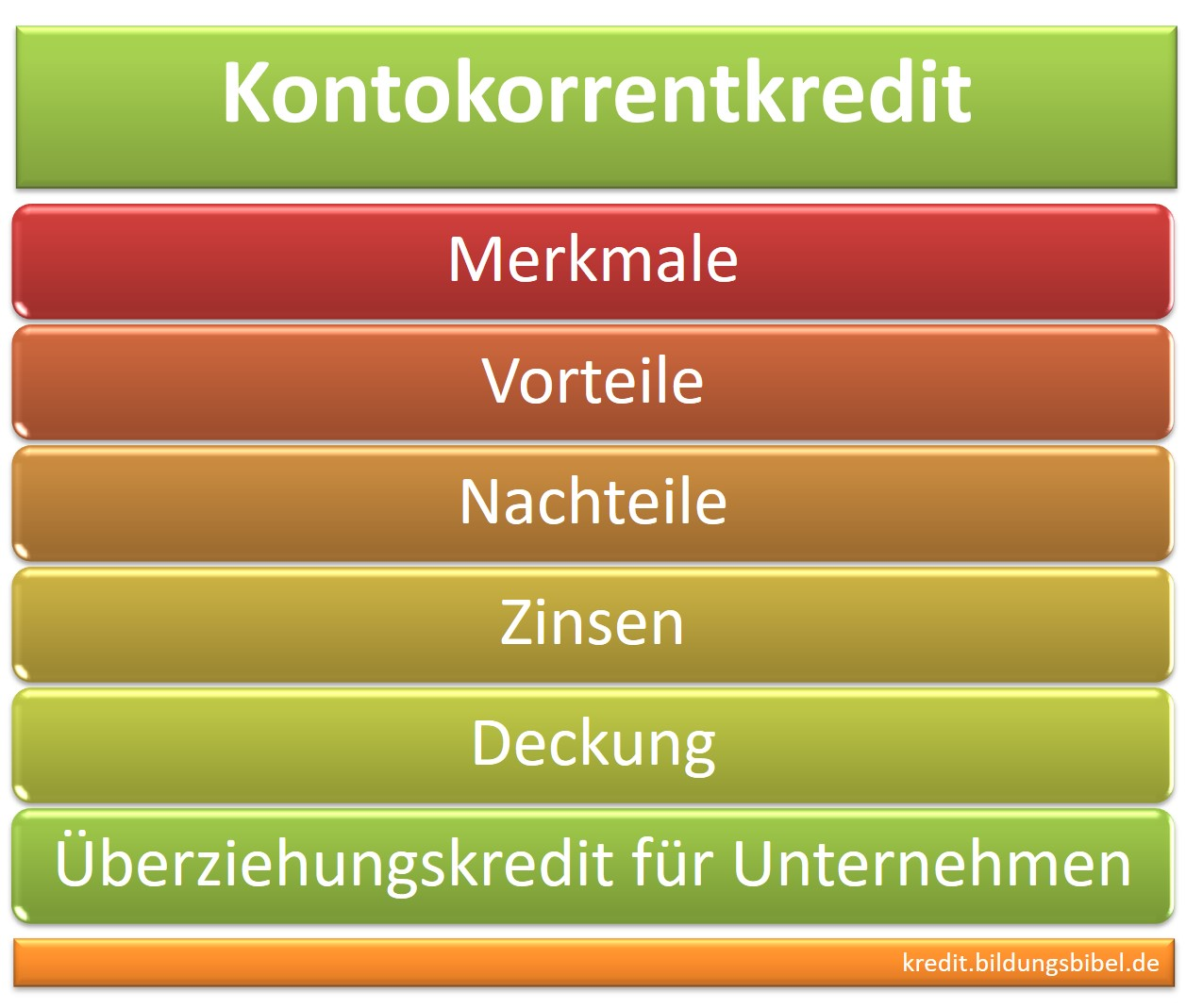 Der Kontokorrentkredit die Merkmale, Vorteile und Nachteile, Zinsen, Deckung, der Überziehungskredit für Unternehmen
