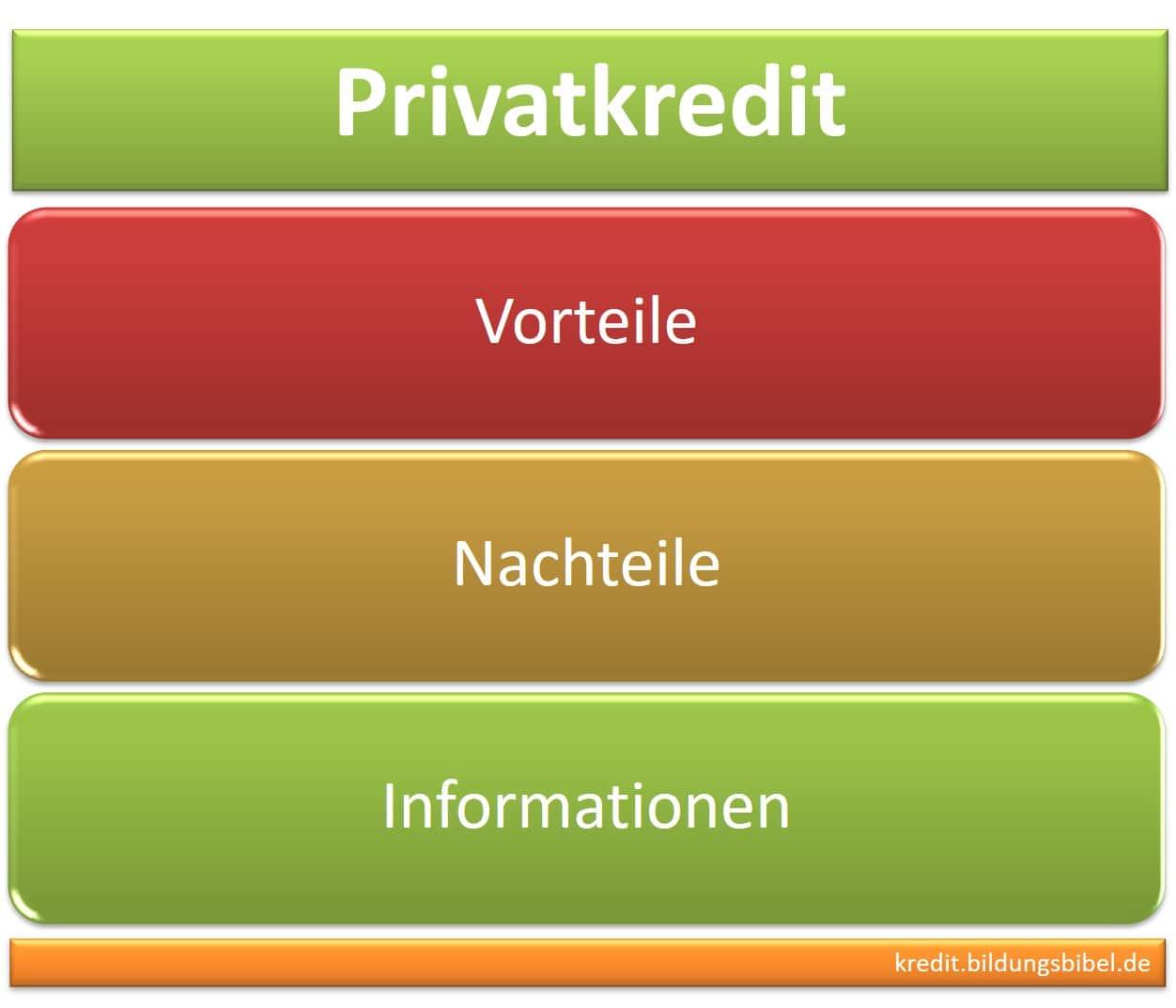 Der Privatkredit, ein privates Darlehen sowie die Vorteile und Nachteile