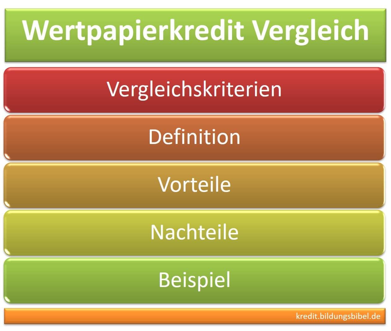 Der Wertpapierkredit Vergleich, Vergleichskriterien, Definition, Vorteile und Nachteile sowie Beispiel