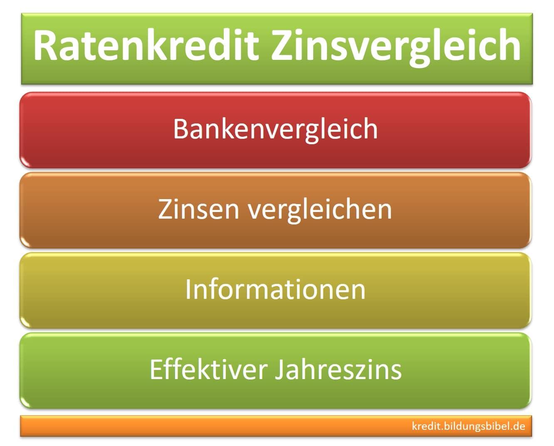 Der Zinsvergleich für den Ratenkredit, Zinsen vergleichen von Banken, Informationen zum effektiven Jahreszins