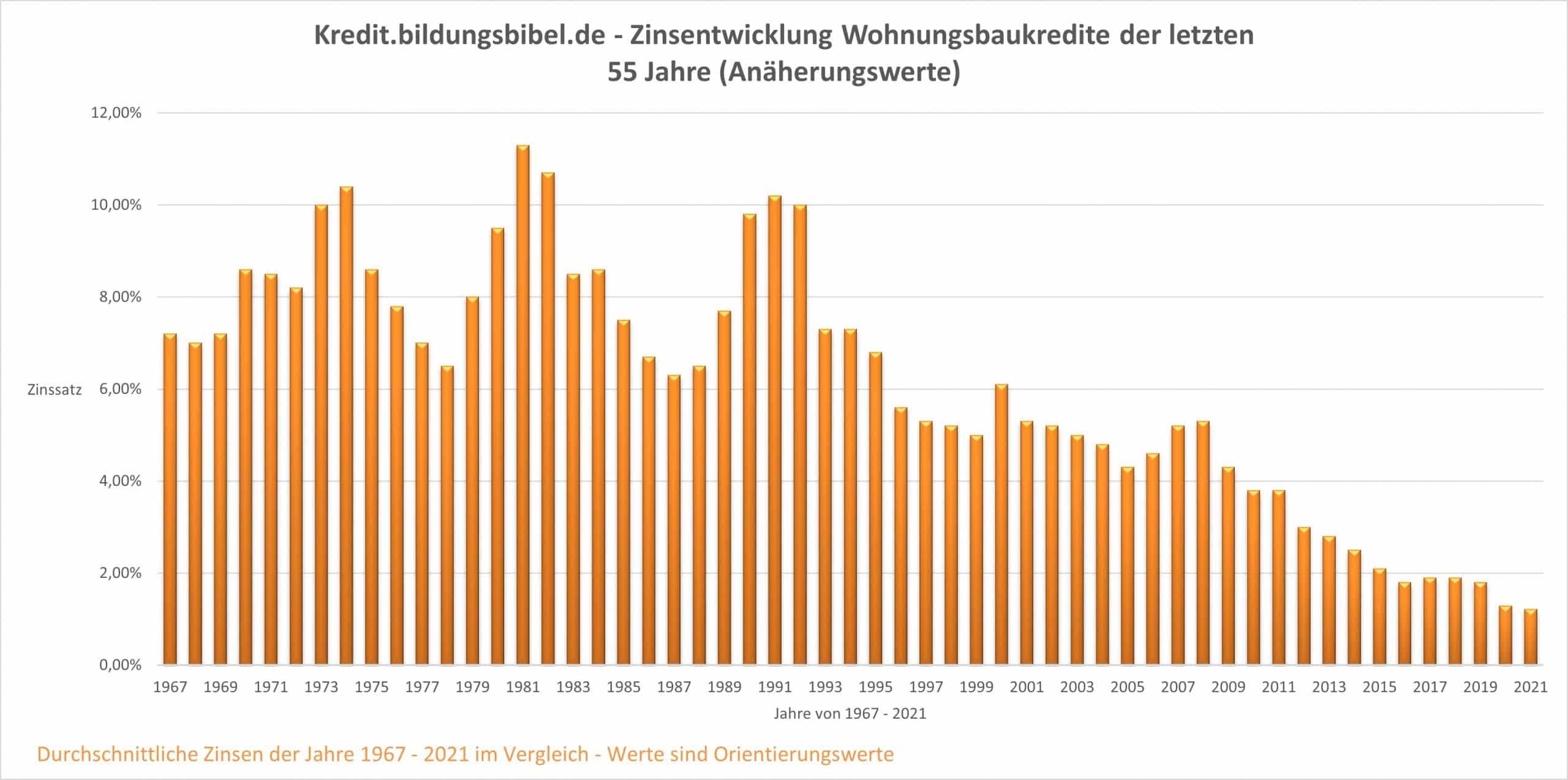 Baufinanzierung Zinsen von 1967 - 2021 Zinsentwicklung letzte 55 Jahre