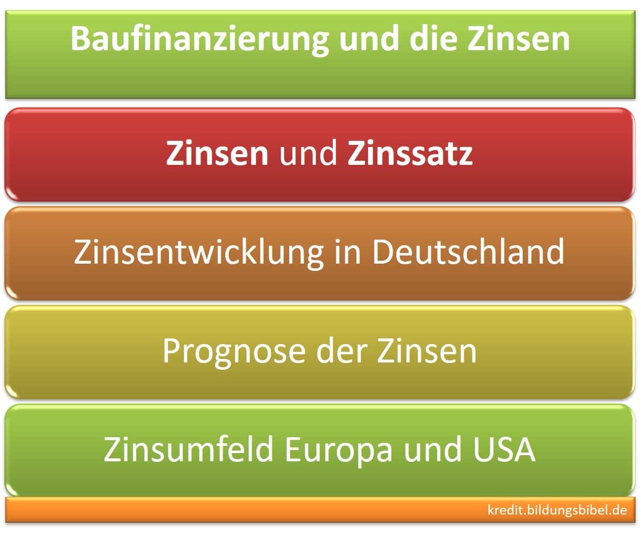 Baufinanzierung und Zinsen sowie zum Zinssatz der Entwicklung in Deutschland bzw. der zukünftigen Prognosen im Zinsumfeld Europa und USA.