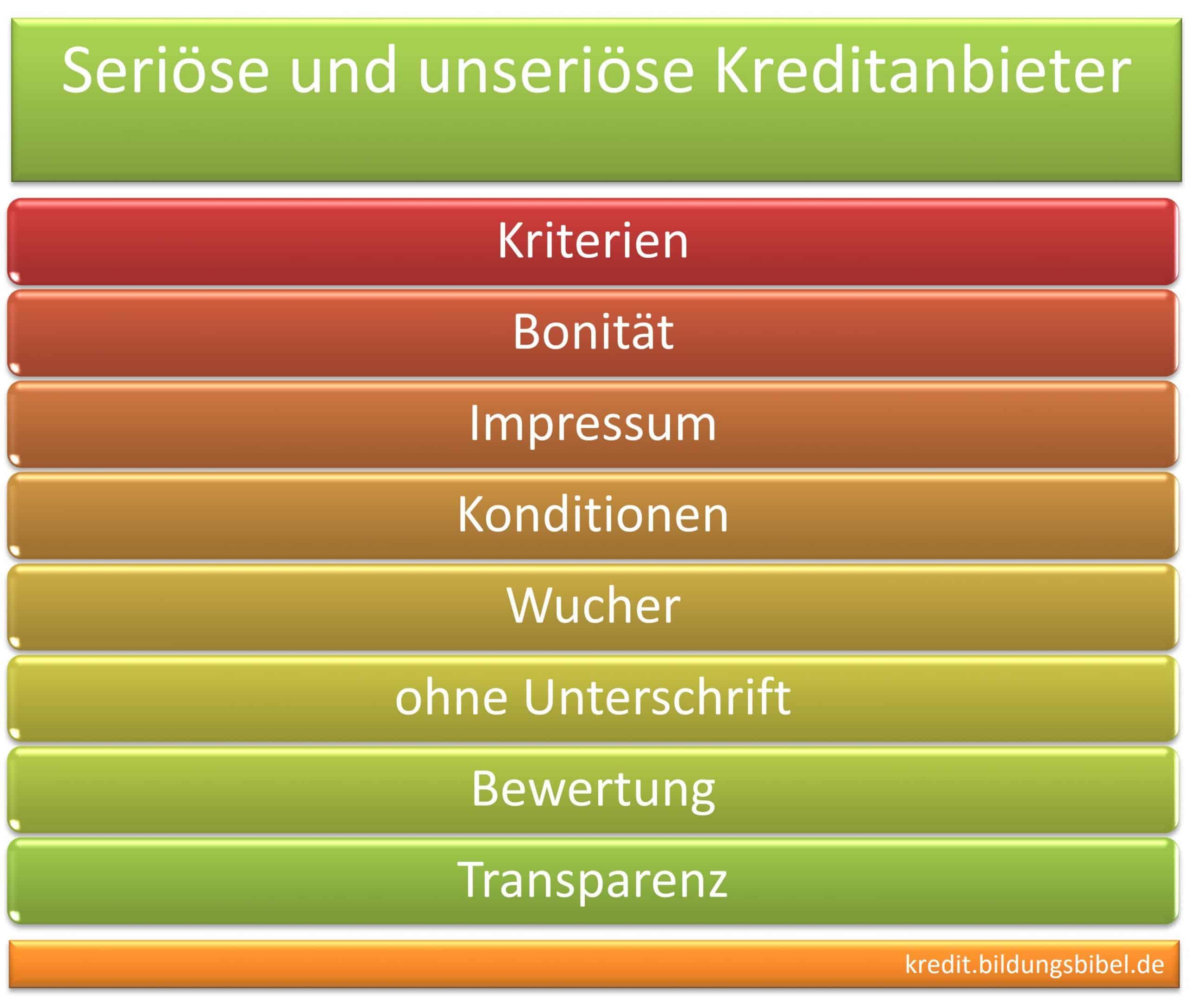 Unseriöse und seriöse Kreditanbieter erkennen. Kriterien: Bonität, Impressum, Konditionen, Wucher, ohne Unterschrift, Bewertung, Transparenz.